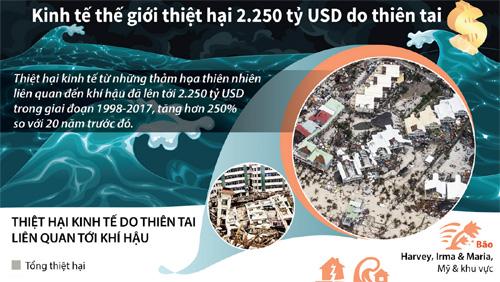 Kinh tế thế giới thiệt hại 2.250 tỷ USD do thiên tai